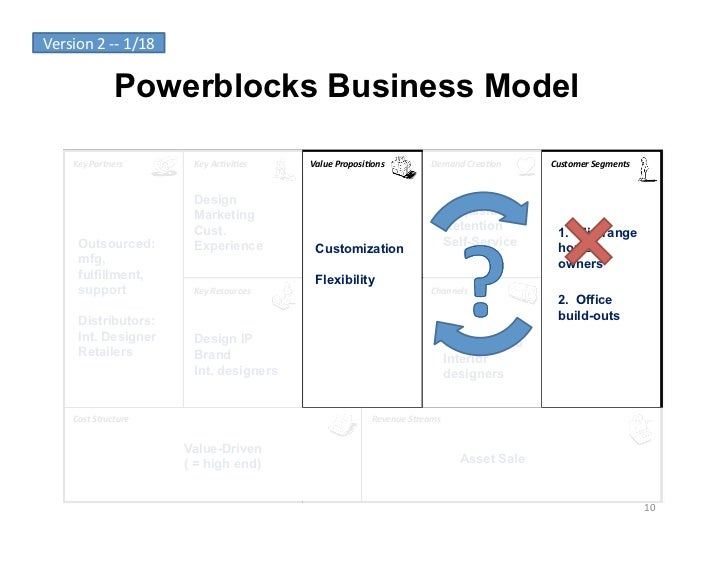 Version	  2	  -­‐-­‐	  1/18	                        Powerblocks Business Model        Key	  Partners	             Key	  Ac...