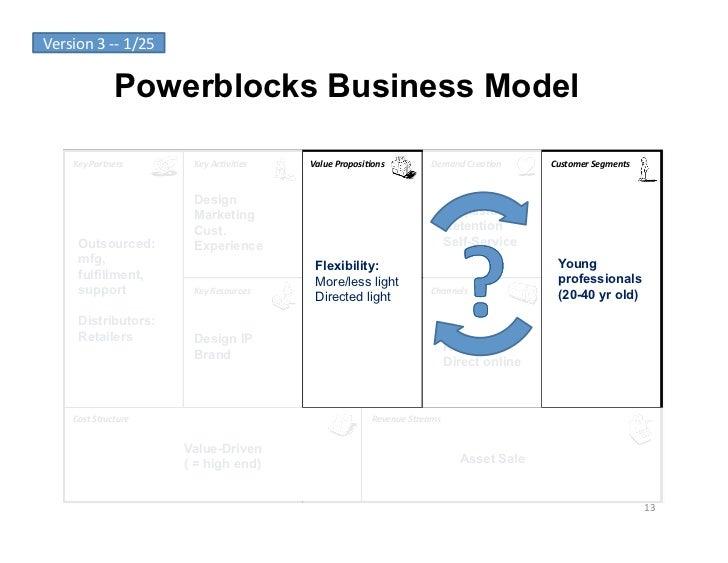 Version 3 -‐-‐ 1/25                       Powerblocks Business Model        Key Partners            Key Ac...