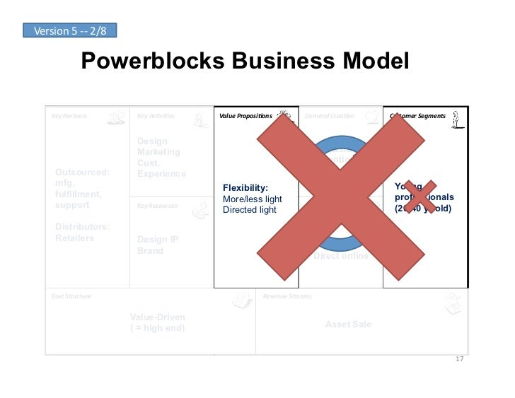 Version	  5	  -­‐-­‐	  2/8	                       Powerblocks Business Model       Key	  Partners	             Key	  Ac-vi...