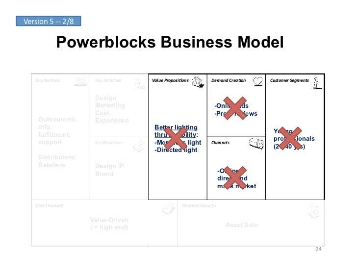 Version 5 -‐-‐ 2/8                      Powerblocks Business Model       Key Partners            Key Ac-vi...