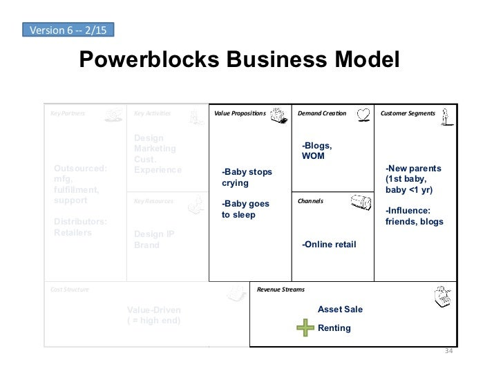 Version 6 -‐-‐ 2/15                       Powerblocks Business Model        Key Partners            Key Ac...