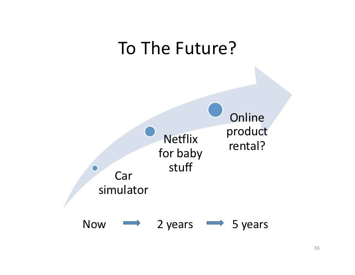 To The Future?                                       Online                                       product       ...