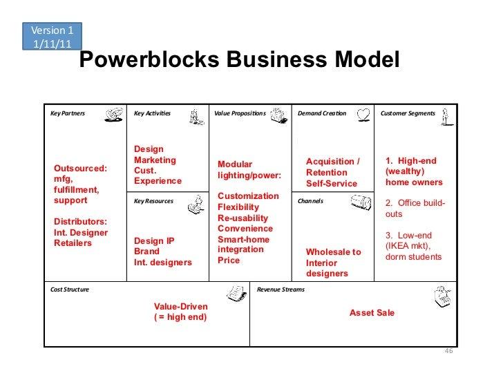 Version 1 1/11/11                     Powerblocks Business Model      Key Partners      Key Ac-vi-es       V...