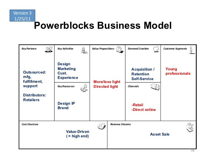Version	  3	  1/25/11	                      Powerblocks Business Model      Key	  Partners	       Key	  Ac-vi-es	        V...