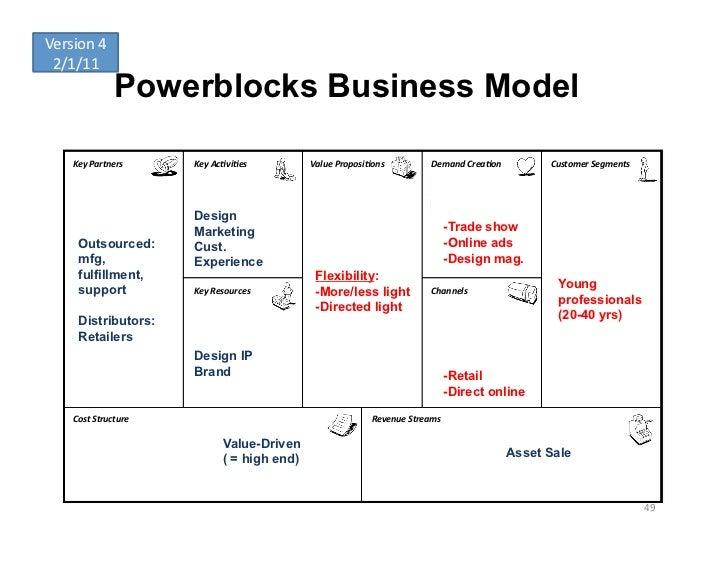 Version 4  2/1/11                     Powerblocks Business Model      Key Partners      Key Ac-vi-es       V...