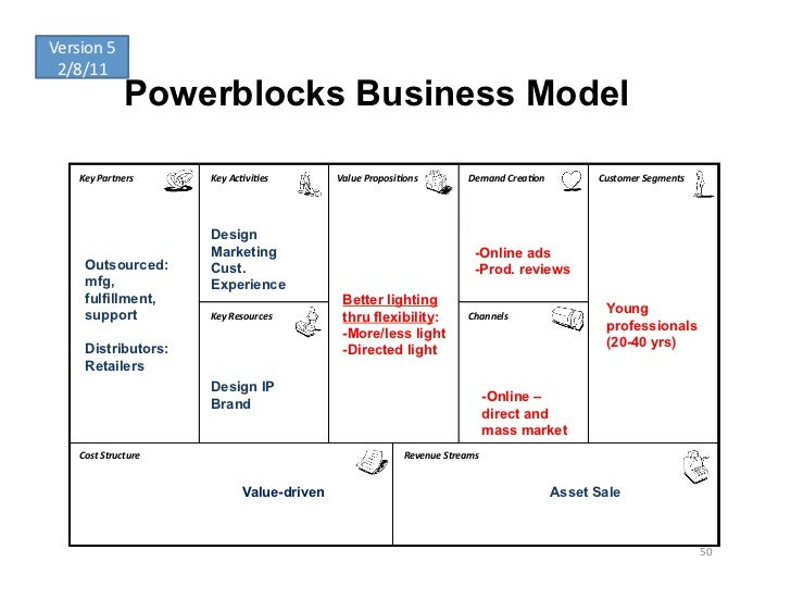Version	  5	   2/8/11	                      Powerblocks Business Model      Key	  Partners	       Key	  Ac-vi-es	       Va...