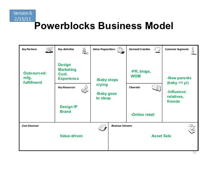 Version 6 2/15/11                     Powerblocks Business Model      Key Partners      Key Ac-vi-es     Val...