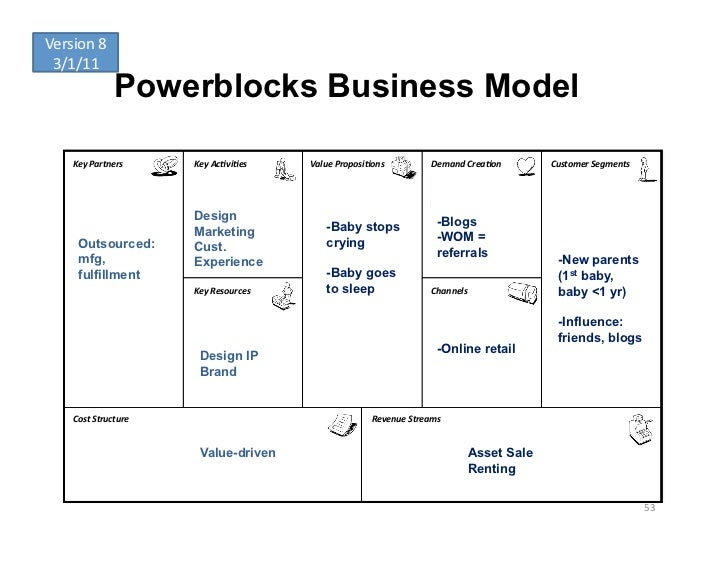 Version 8  3/1/11                     Powerblocks Business Model      Key Partners      Key Ac-vi-es     Val...