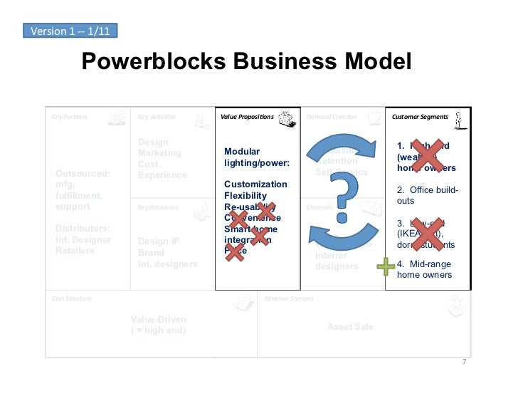 Version	  1	  -­‐-­‐	  1/11	                        Powerblocks Business Model        Key	  Partners	             Key	  Ac...