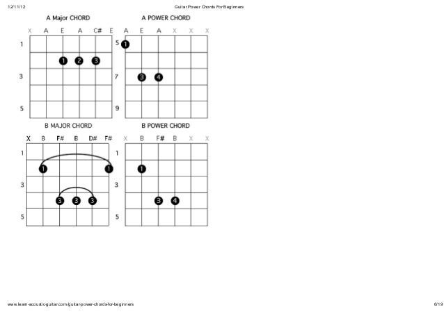 Power Chords Explained