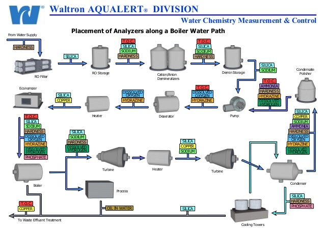 Waltron AQUALERT® DIVISION Water Chemistry Measurement & Control Placement of Analyzers along a Boiler Water Path  From Wa...