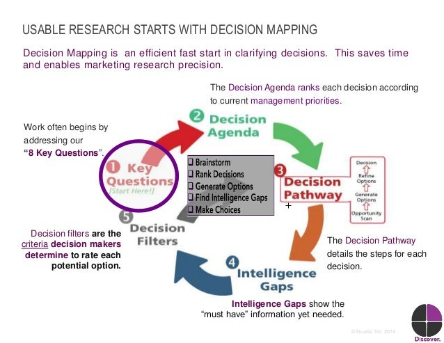 5© Duarte, Inc. 2014 USABLE RESEARCH STARTS WITH DECISION MAPPING Decision Mapping is an efficient fast start in clarifyin...