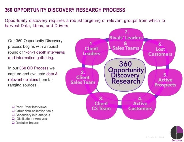 6© Duarte, Inc. 2014 360 OPPORTUNITY DISCOVERY RESEARCH PROCESS Our 360 Opportunity Discovery process begins with a robust...