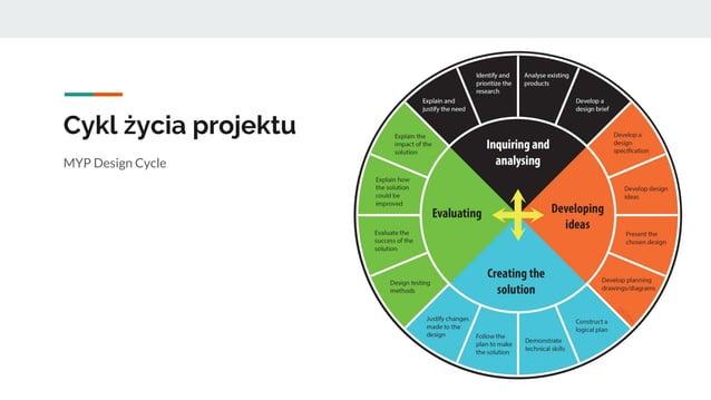 Cykl życia projektu MYP Design Cycle