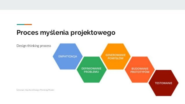 Proces myślenia projektowego Design thinking process Schemat: Stanford Design Thinking Model