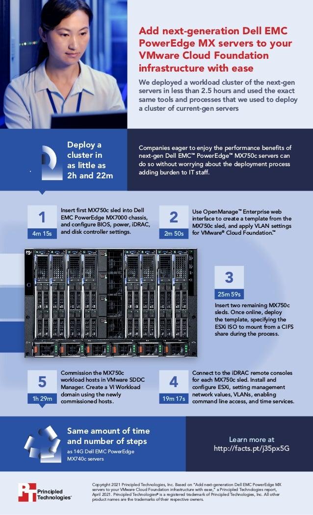 "Principled Technologies® Copyright 2021 Principled Technologies, Inc. Based on ""Add next-generation Dell EMC PowerEdge MX ..."