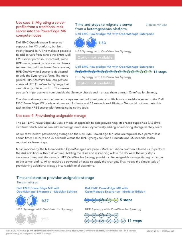 Dell EMC PowerEdge MX streamlined routine tasks including