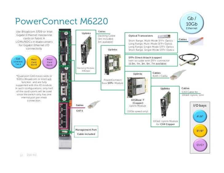 Gb / PowerConnect M6220                                                                                                   ...