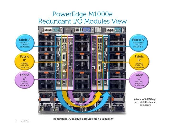 dell poweredge mseries blades io guide 2 728?cb\=1333624822 i o module wiring diagram gandul 45 77 79 119 Io Diagram Function Block at gsmx.co