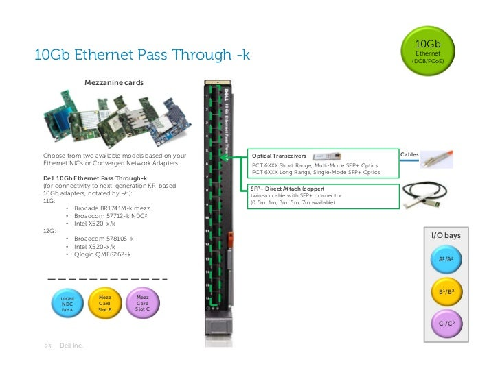 10Gb10Gb Ethernet Pass Through -k                                                                         Ethernet        ...