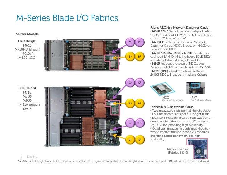 M-Series Blade I/O Fabrics                                                                                                ...