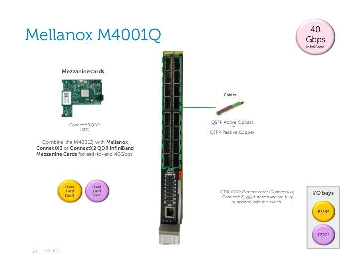 40Mellanox M4001Q                                                                        Gbps                             ...
