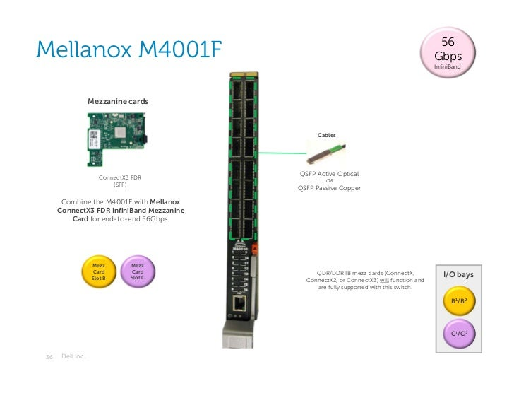 56Mellanox M4001F                                                                          Gbps                           ...