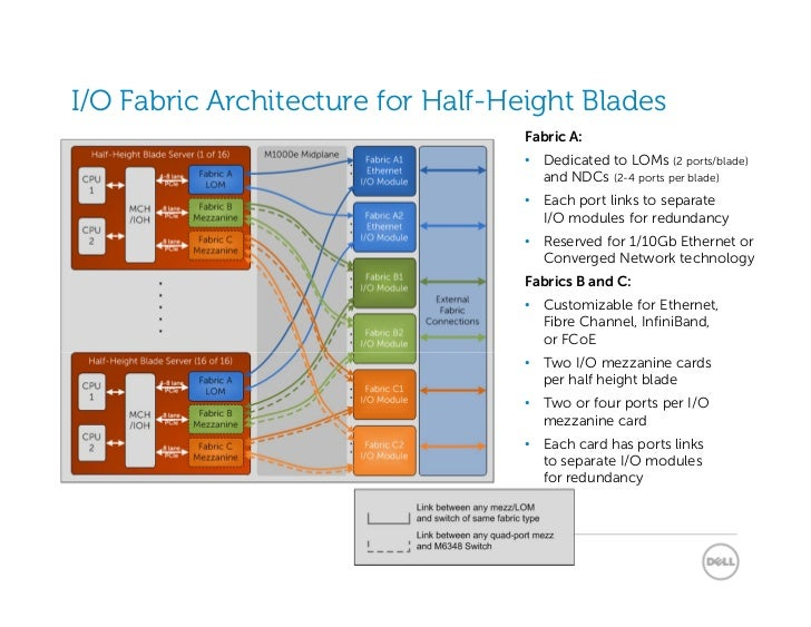 I/O Fabric Architecture for Half-Height Blades                                   Fabric A:                                ...