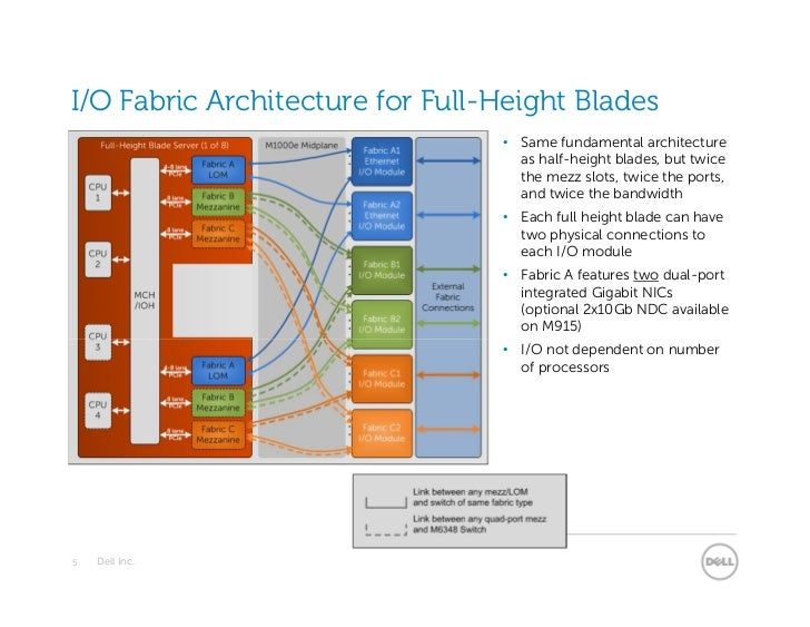I/O Fabric Architecture for Full-Height Blades                                 • Same fundamental architecture            ...