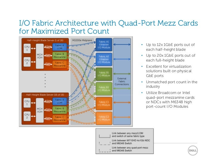 I/O Fabric Architecture with Quad-Port Mezz Cardsfor Maximized Port Count                                 • Up to 12x 1GbE...