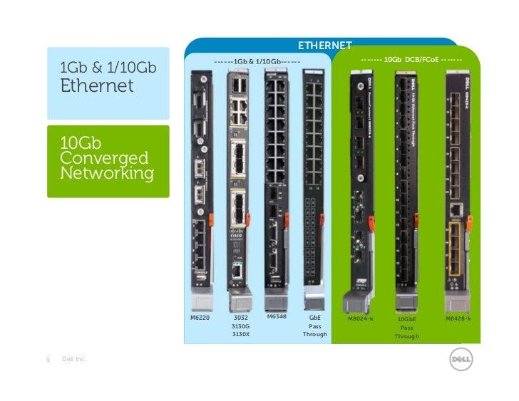 ETHERNET                           ------1Gb & 1/10Gb------                ------- 10Gb DCB/FCoE -------    1Gb & 1/10Gb  ...