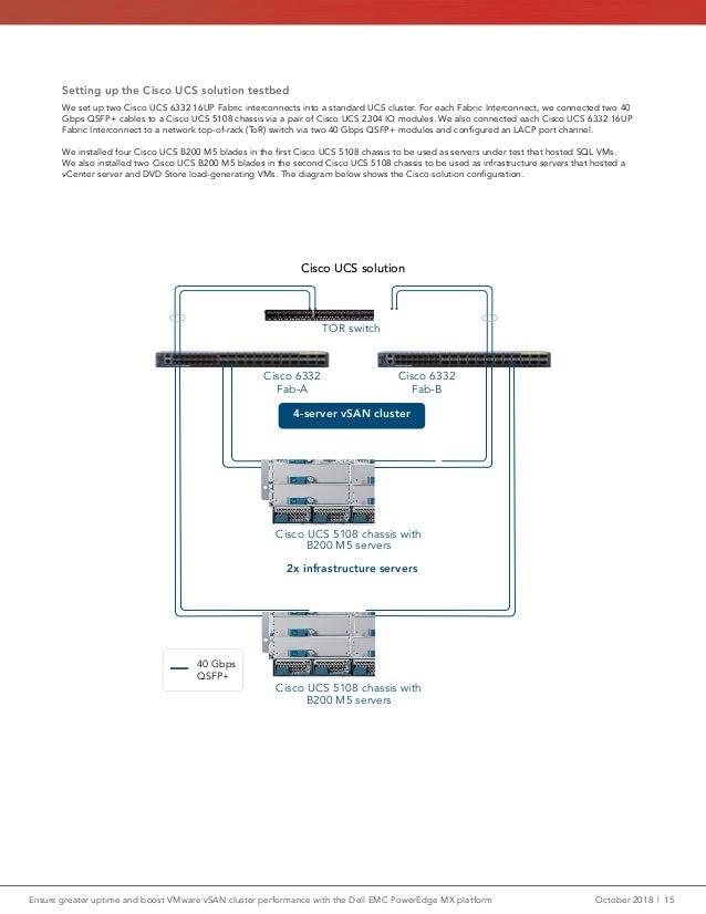 B200 M5 Memory Configuration