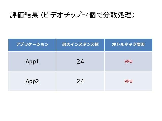 評価結果 (ビデオチップ=4個で分散処理) アプリケーション 最大インスタンス数 ボトルネック要因 App1 24 VPU App2 24 VPU