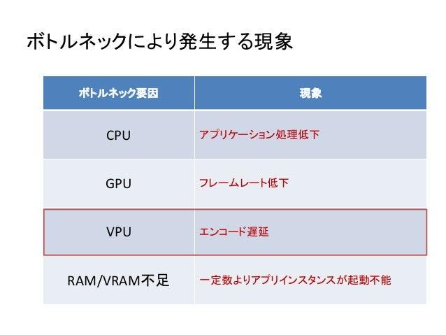 ボトルネックにより発生する現象 ボトルネック要因 現象 CPU アプリケーション処理低下 GPU フレームレート低下 VPU エンコード遅延 RAM/VRAM不足 一定数よりアプリインスタンスが起動不能