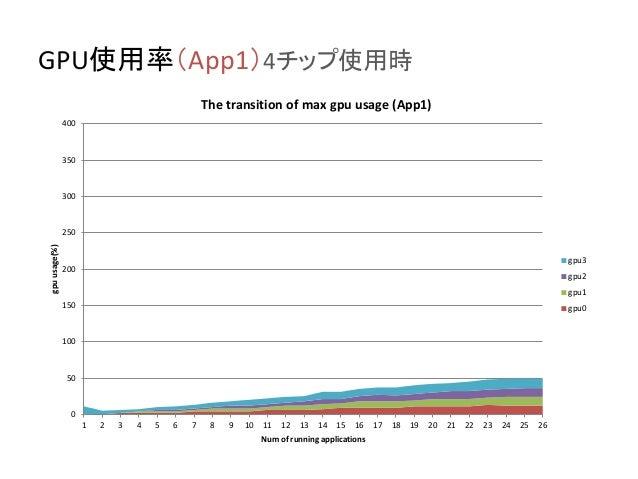 GPU使用率(App1)4チップ使用時 0 50 100 150 200 250 300 350 400 1 2 3 4 5 6 7 8 9 10 11 12 13 14 15 16 17 18 19 20 21 22 23 24 25 26 ...