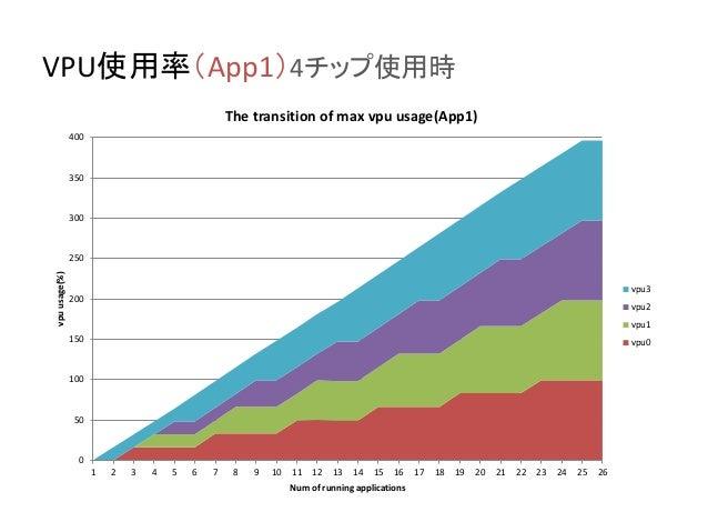 VPU使用率(App1)4チップ使用時 0 50 100 150 200 250 300 350 400 1 2 3 4 5 6 7 8 9 10 11 12 13 14 15 16 17 18 19 20 21 22 23 24 25 26 ...