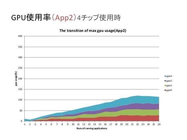 GPU使用率(App2)4チップ使用時 0 50 100 150 200 250 300 350 400 1 2 3 4 5 6 7 8 9 10 11 12 13 14 15 16 17 18 19 20 21 22 23 24 25 26 ...