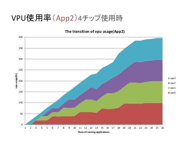 VPU使用率(App2)4チップ使用時 0 50 100 150 200 250 300 350 400 1 2 3 4 5 6 7 8 9 10 11 12 13 14 15 16 17 18 19 20 21 22 23 24 25 26 ...