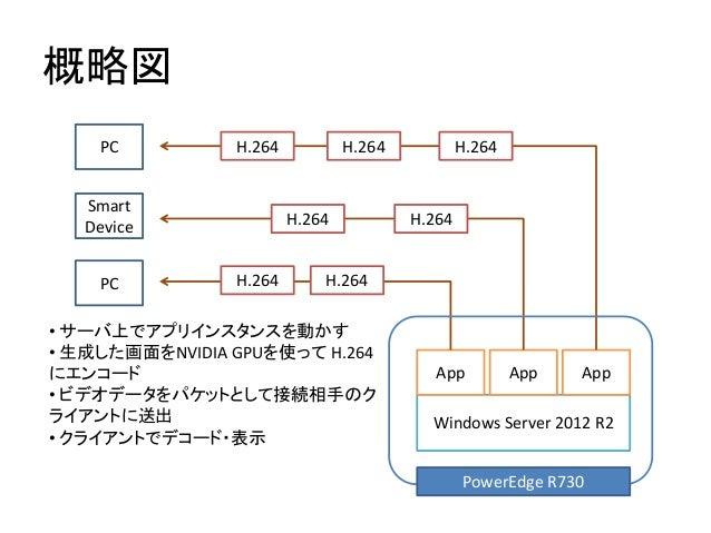 概略図 Windows Server 2012 R2 App App App PowerEdge R730 H.264 H.264 H.264 H.264 H.264 H.264 H.264 • サーバ上でアプリインスタンスを動かす • 生成し...