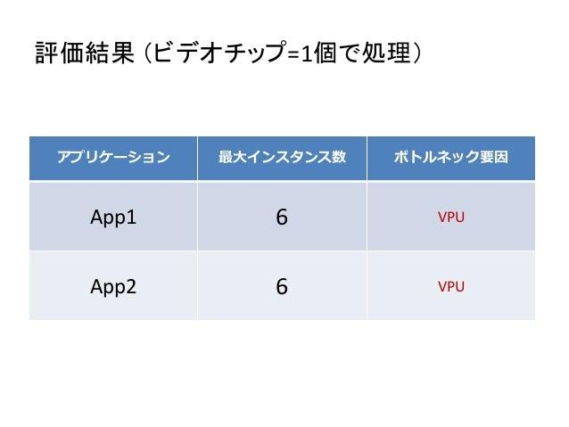 評価結果 (ビデオチップ=1個で処理) アプリケーション 最大インスタンス数 ボトルネック要因 App1 6 VPU App2 6 VPU