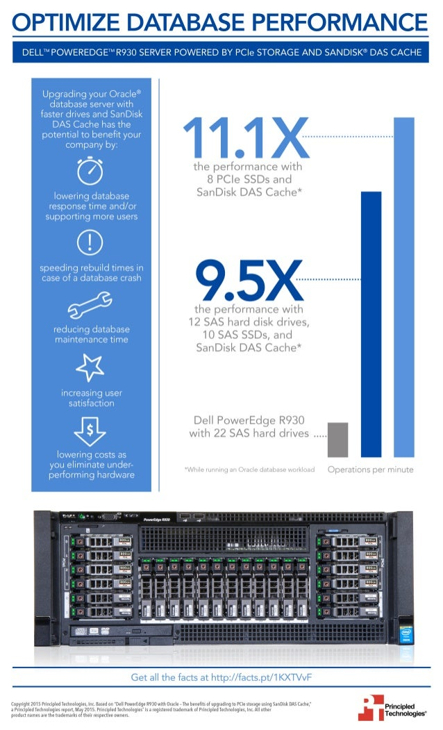 Dell PowerEdge R930 with Oracle: The benefits of upgrading to PCIe storage using SanDisk DAS Cache - Infographic