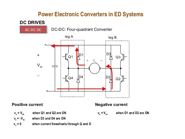 Power electronic drives ppt
