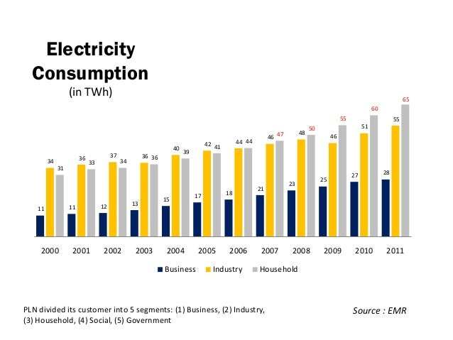 Indonesia Electricity Consumption Growth