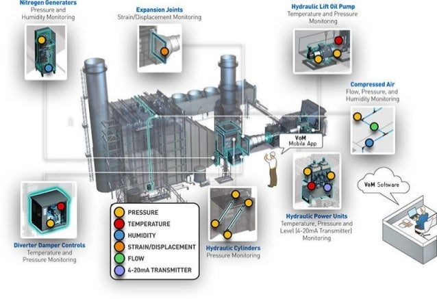 Power Generation: Application of Parker's  Voice of-the-Machine Software | #IoT_Infographic