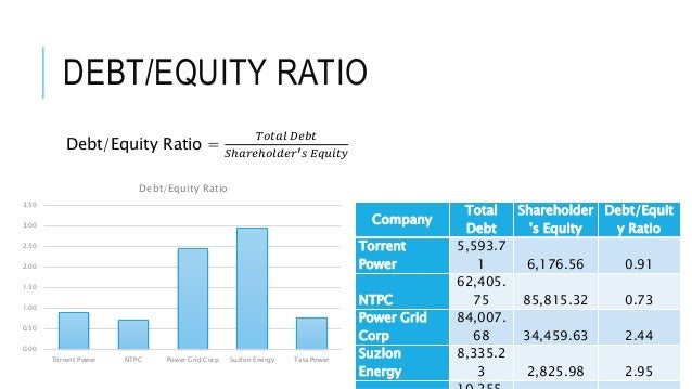 industries and average debt equity ratios Find your industry benchmarks skip to work out your performance ratios find your industry benchmarks the industry benchmark figures on this site are.