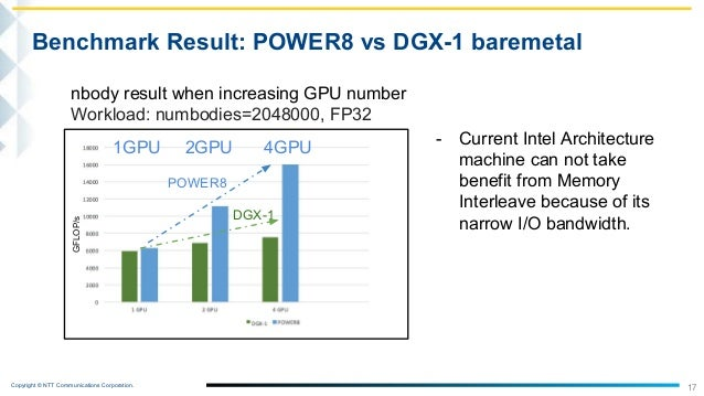 Can we boost more HPC performance? Integrate IBM POWER