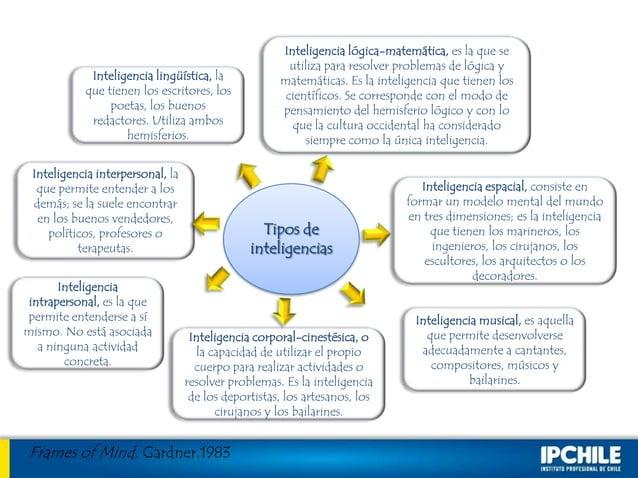 Inteligencia lingüística, laque tienen los escritores, lospoetas, los buenosredactores. Utiliza amboshemisferios.Inteligen...