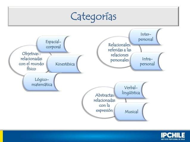 CategoríasObjetivas :relacionadascon el mundofísicoEspacial-corporalKinestésicaLógico-matemáticaRelacionales:referidas a l...