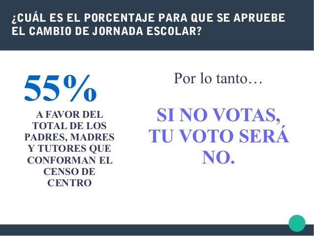 ¿CUÁL ES EL PORCENTAJE PARA QUE SE APRUEBE EL CAMBIO DE JORNADA ESCOLAR? 55%A FAVOR DEL TOTAL DE LOS PADRES, MADRES Y TUTO...