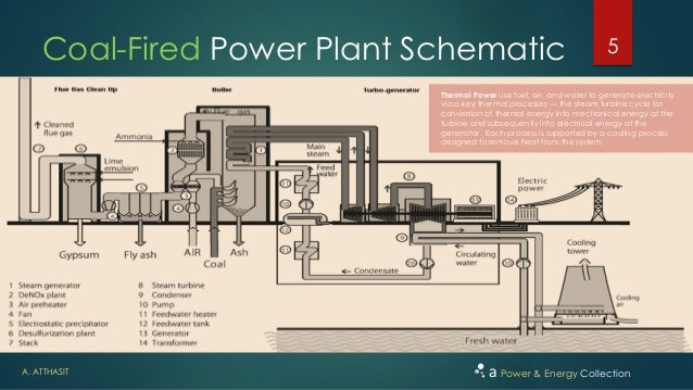Power key elements of a thermal power generation 5 a atthasit a power energy collection coal fired power plant schematic sciox Choice Image